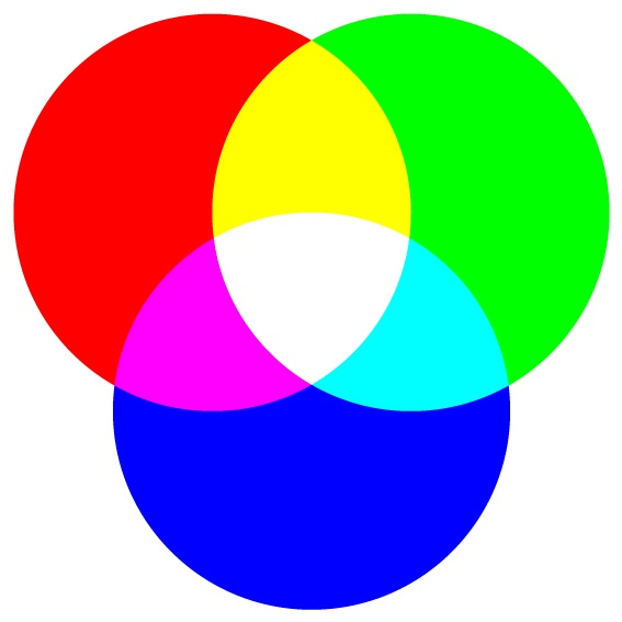 RGB Colour Diagram